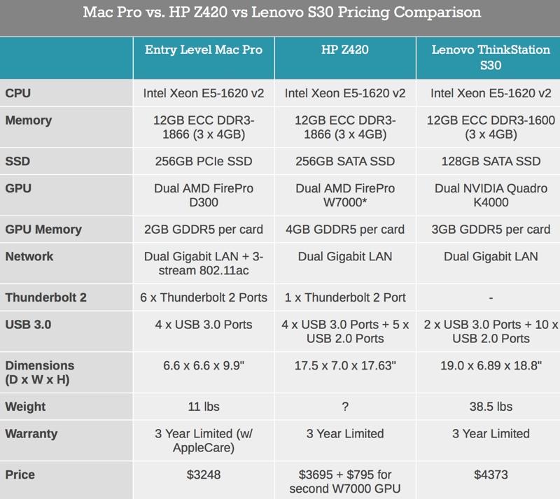 Табличка сравнения цен