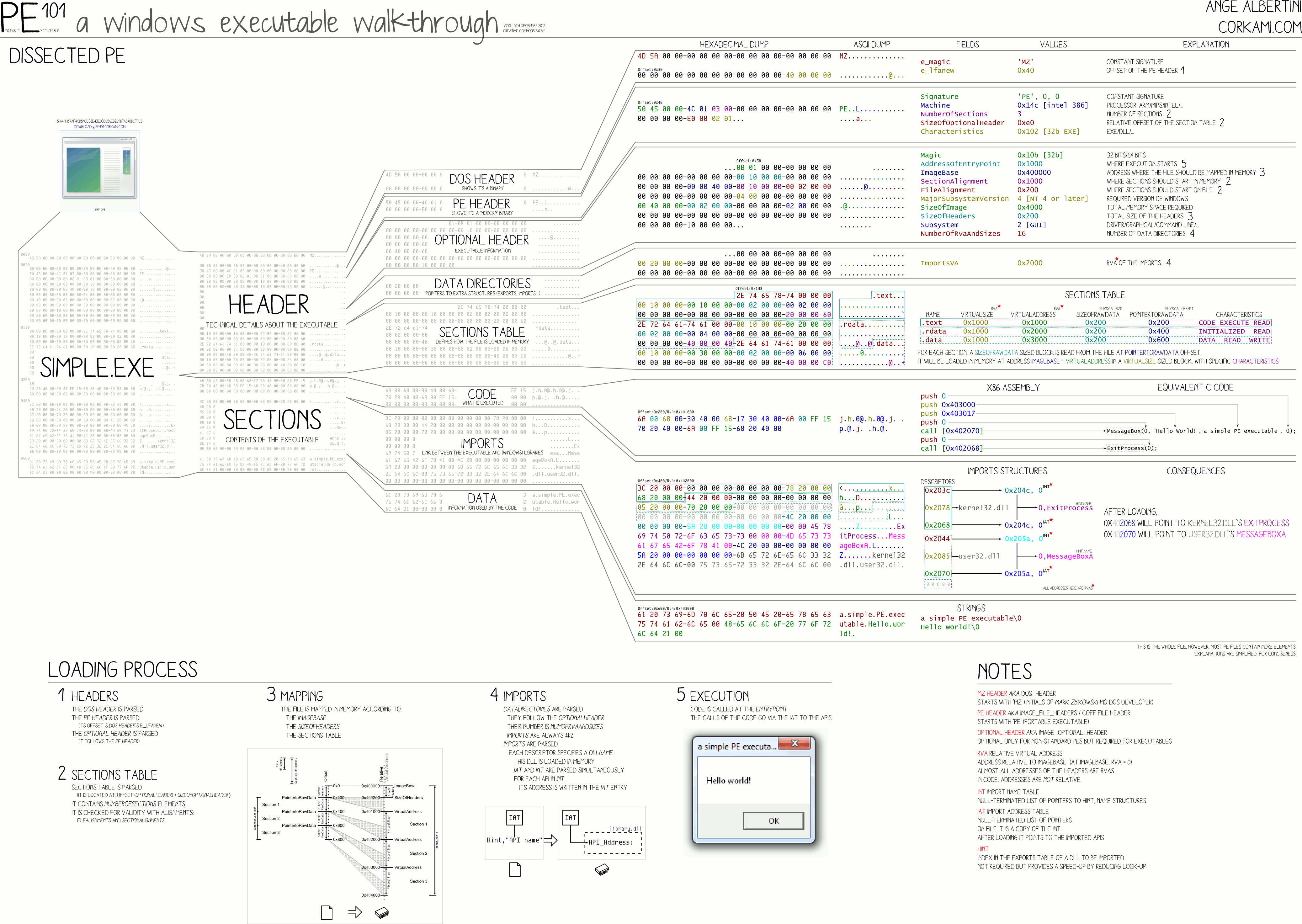 pe32format