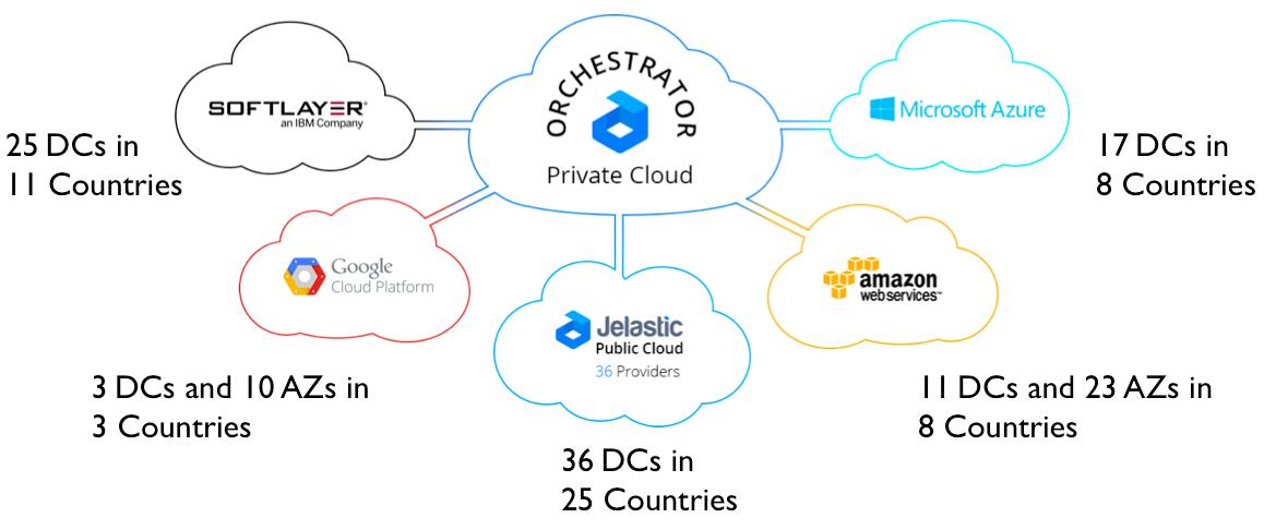 Jelastic Hybrid Cloud