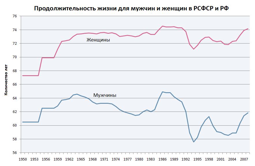 Средняя продолжительность жизни мужчин и женщин в России в