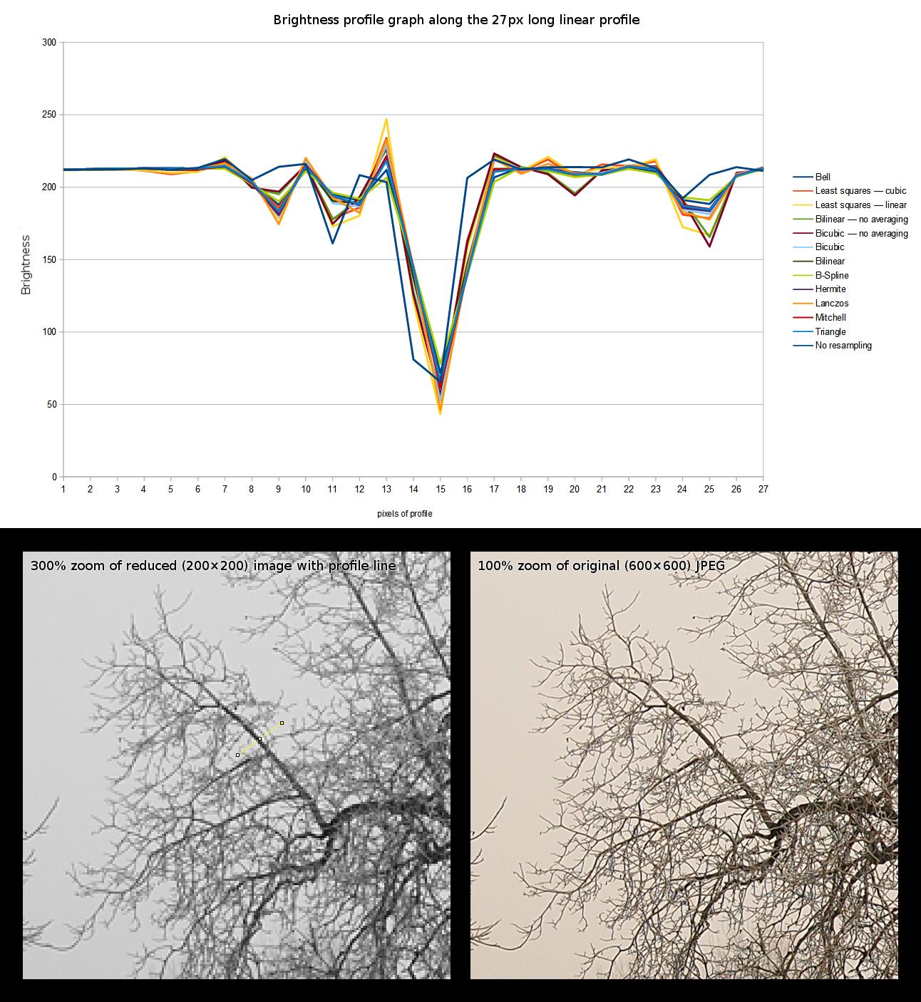 график резкости и место измерения