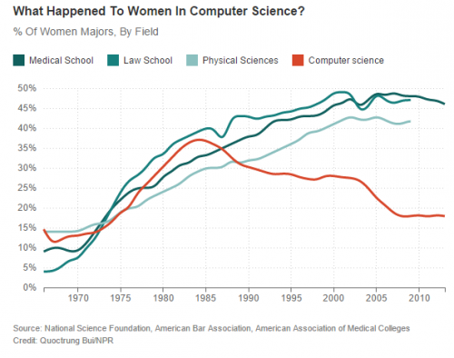 What Happened To Womes In Computer Science