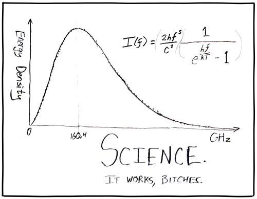 Дополнительные очки тому, кто сможет объяснить при чем тут наука.