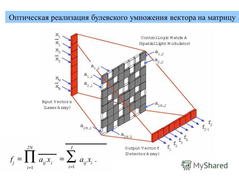 Схема оптического умножения вектора на матрицу