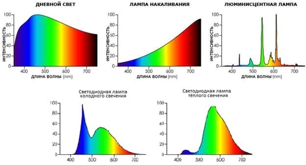 спектр ламп разного типа