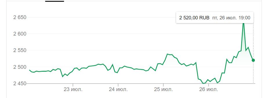 Курс акций яндекса