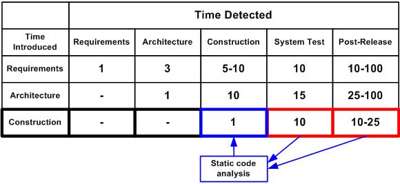 Средняя стоимость исправления дефектов в зависимости от времени их внесения и обнаружения (данные для таблицы взяты из книги С. Макконнелла 'Совершенный Код')