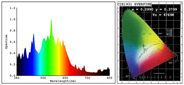 Спектр плазменной серной лампы