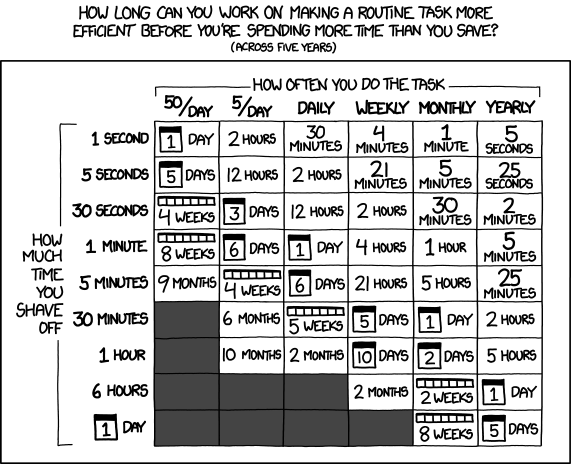 [xkcd: Is It Worth the Time?]