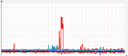 Selectel disk load during IOZone test