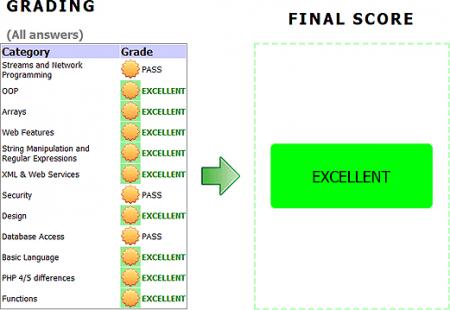 Пример результатов пробного теста