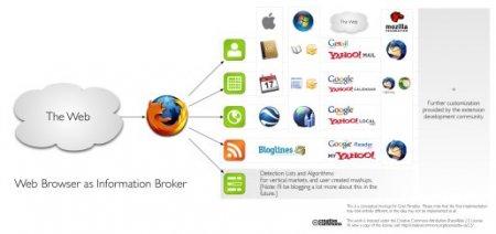 Firefox 3: браузер, как информационный брокер