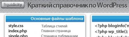 Краткий справочник по Вордпресс