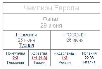 таблица Евро2008 утром 22 июня