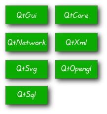 Модули PyQt4