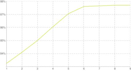 Эффективность различных степеней gzip-сжатия