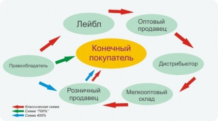 цепочка продаж (3 варианта)