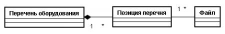 Диаграмма классов (сущностей)