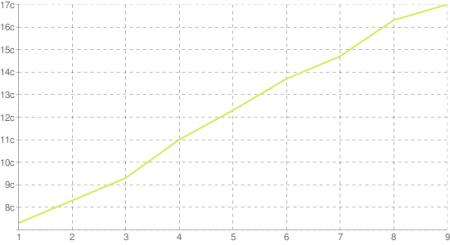 Издержки на gzip от степени сжатия