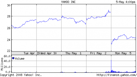 Акции Yahoo! Inc.