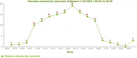 Количество слушателей Хабракаста. График.