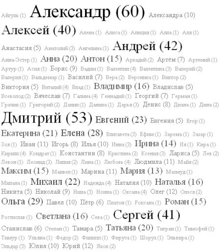 Yandex-team