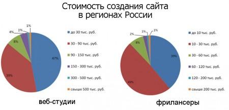 Стоимость создания порно сайта