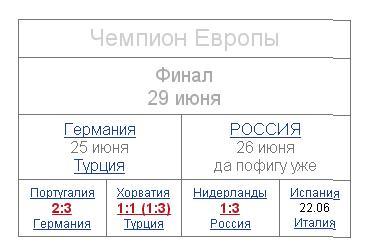 таблица Евро2008 примерно в 01.30 мск 22 июня