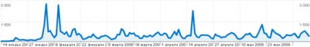 Web Optimizator statistics