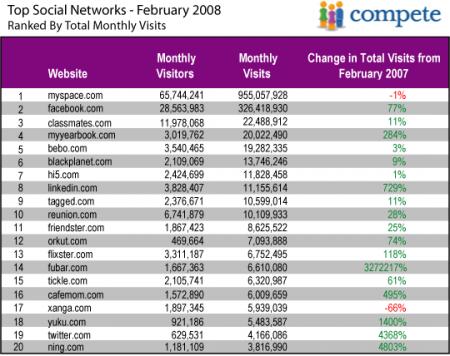 social networks TOP-20