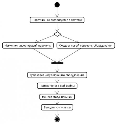 Структурная композитная диаграмма