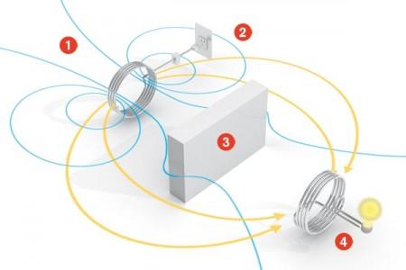 Картинки по запросу беспроводная передача энергии