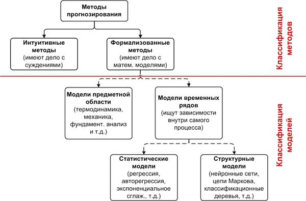 Классификация методов и моделей прогнозирования Хабрахабр Общая классификация моделей и методов прогнозирования