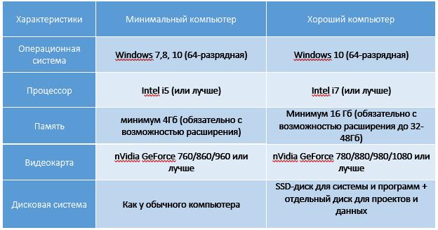 Программа 3д макс скачать бесплатно русская версия
