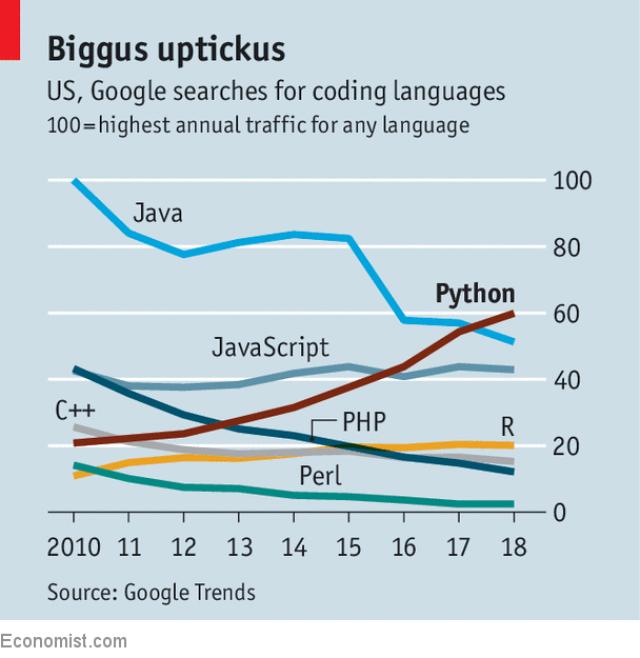 Python сделал доступным программирование для широкой аудитории