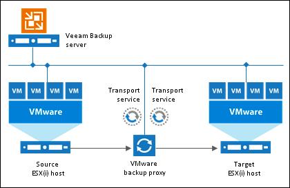Миграция виртуальных машин на лету без vMotion с помощью Veeam Backup & Replication