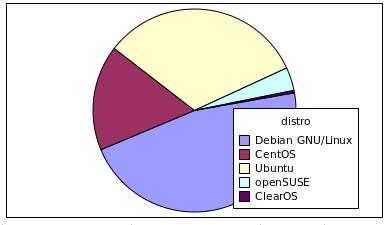 Популярность дистрибутивов Линукса в облаке Селектел