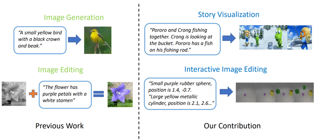 Figure 2: Story visualization vs. simple image generation.