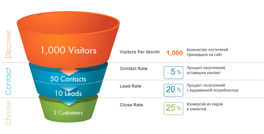Marketing-funnel-1