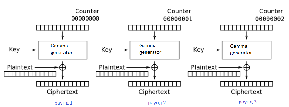 3 раунда потокового шифра при Counter Mode Encryption CTR (за исключение одного компонента, см. ниже)