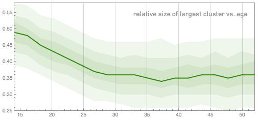 относительный размер крупнейшего кластера против возраста