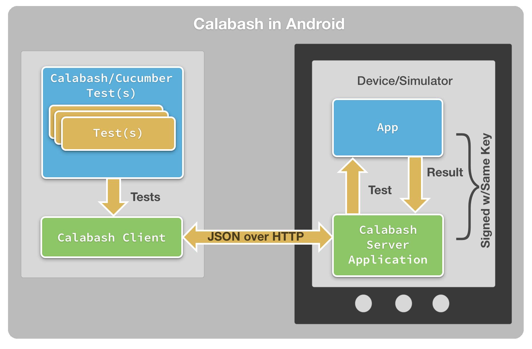 Автоматизация приемочного тестирования Android приложений