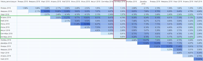 Когортный анализ_выявления взаимосвязей