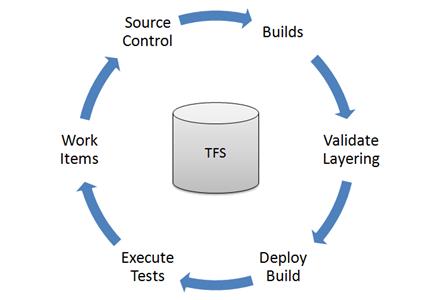 Работа с Visual Studio Team Foundation Server 2010 / Хабр