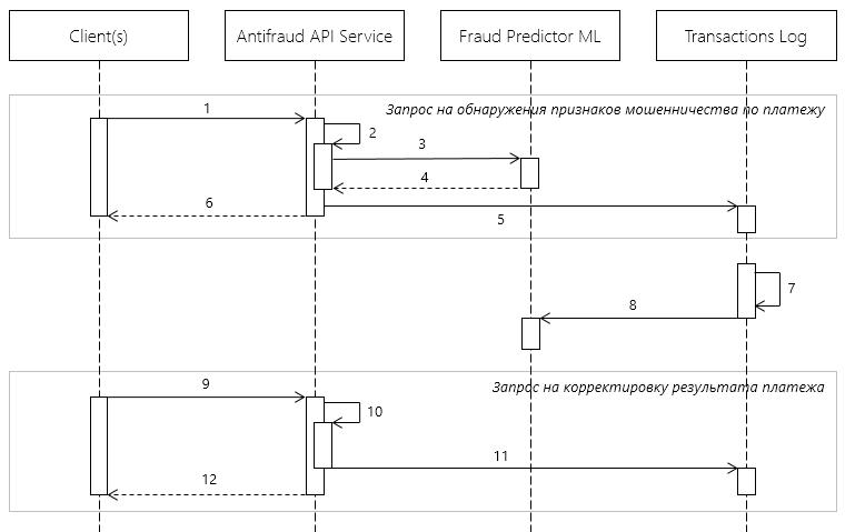 Antifraud sequence diagram