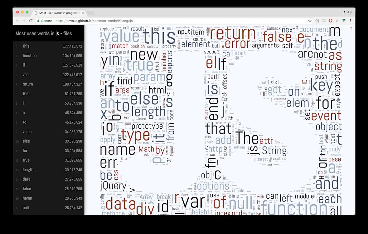 Самые популярные слова в двух терабайтах кода