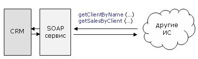 Интеграция с использованием веб-сервиса SOAP