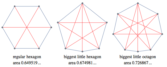 Regular hexagon, biggest little hexagon, biggest little octagon showing lengths of 1