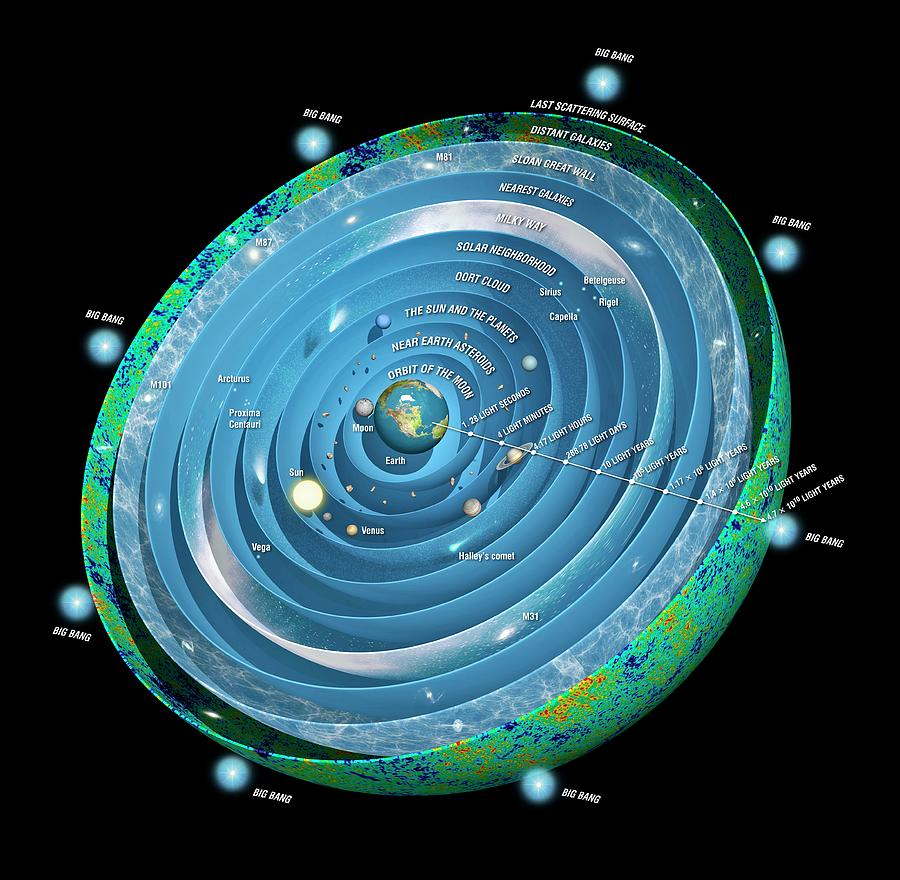 Современная картина устройства Вселенной с точки зрения наблюдателя