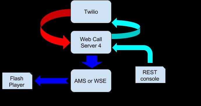 Схема организации эксперимента с Twilio